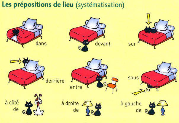 Prepositions in French - ThingLink